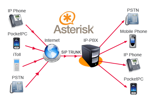Asterisk Resource Center | Get Started | Digium