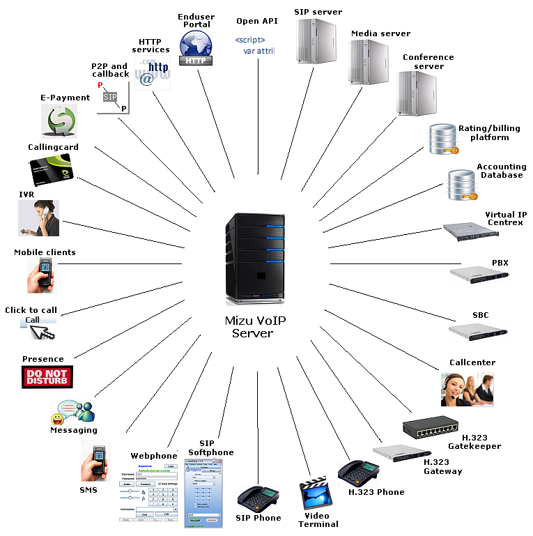 Window Based VoIP Softswitch Best for Retails and Reseller Business